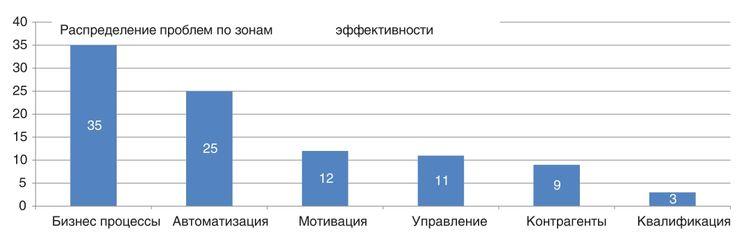 Распределение проблем по зонам эффективности