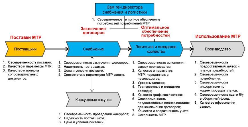 Распределение ответственности Департамента снабжения и логистики (как надо)