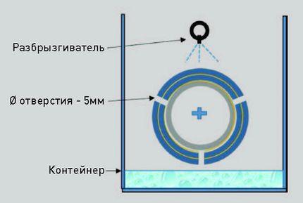 Схема проведения испытания, показывающая положение просверленных отверстий