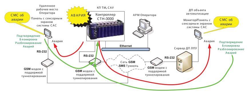 Пример системы с передачей данных через SMS туннель