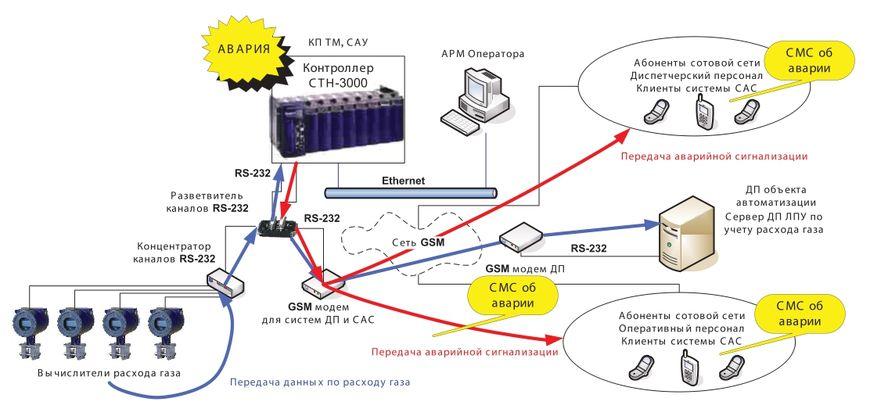 Пример системы с передачей данных SMS в режиме совместного использования GSM-модема на уровне КП ТМ, САУ для систем САС и учета расхода газа