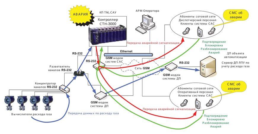 Пример системы с передачей данных с использованием выделенного модема для передачи SMS системы САС