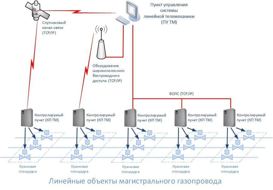 Структура системы линейной телемеханики