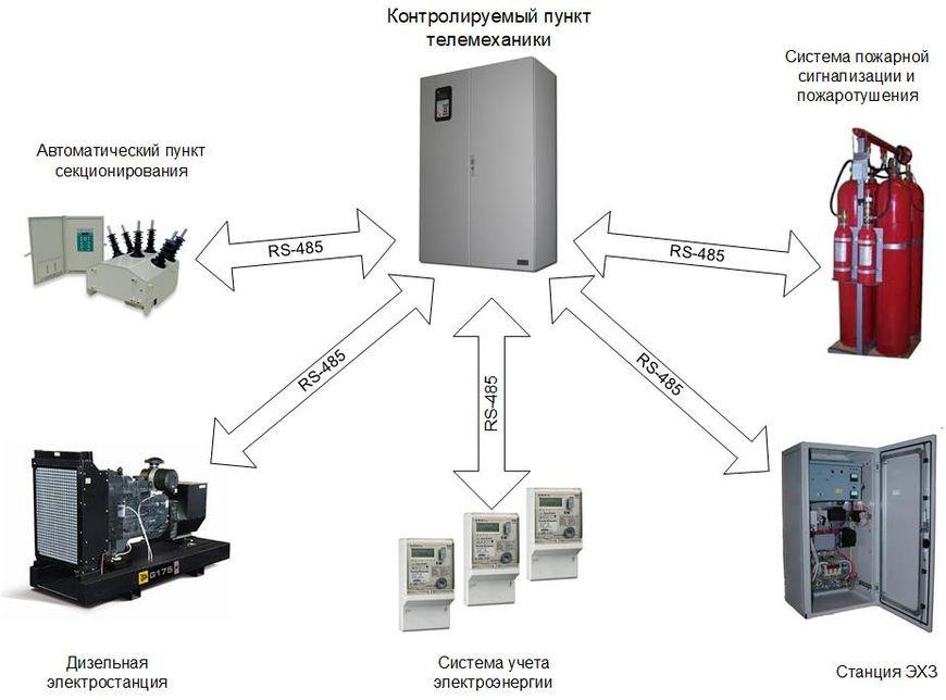 Подключение внешних систем к КП ТМ