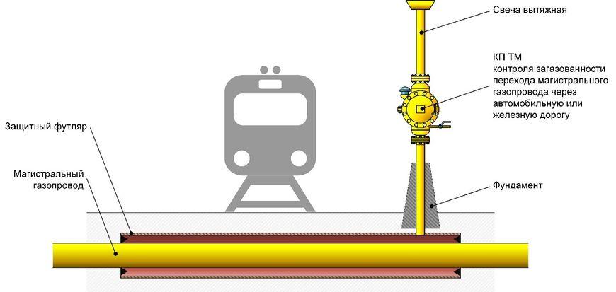 Контроль загазованности перехода магистрального газопровода через автомобильную или железную дорогу