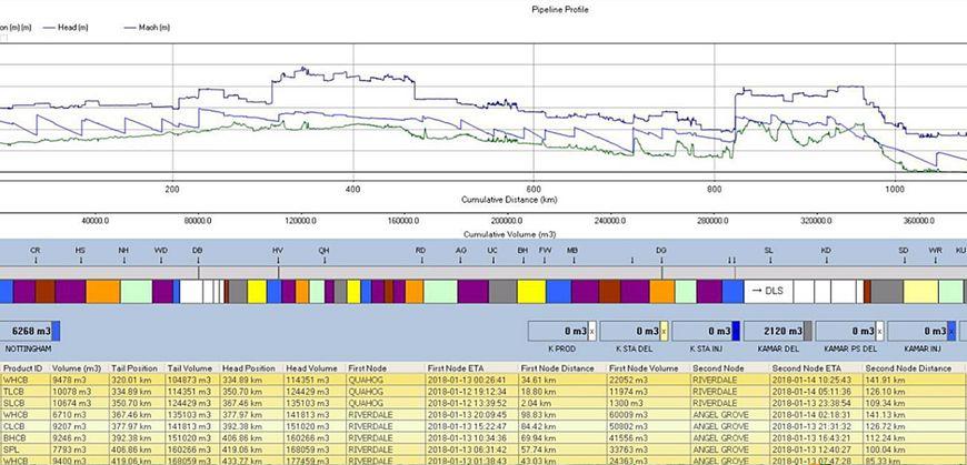 Отслеживание состава различных продуктов на протяжении всего трубопровода