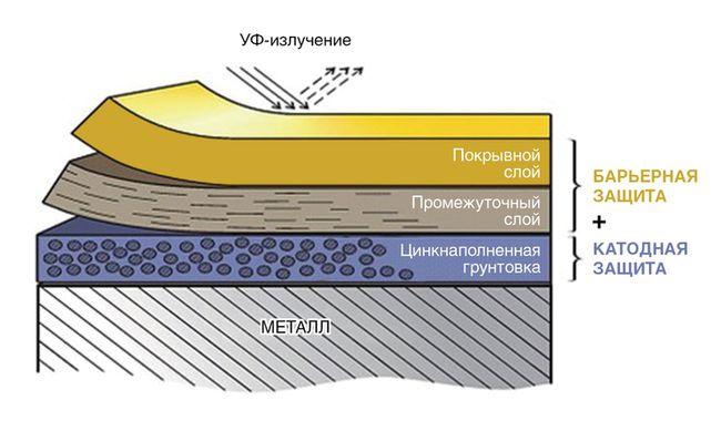 Схема комплексного защитного покрытия для наружной поверхности