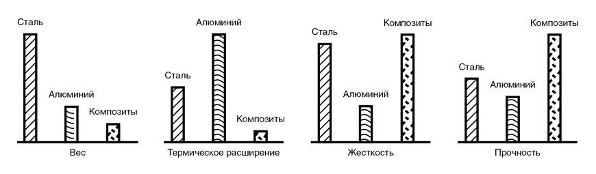 Рис. 1. Сравнение конструкционных материалов со сталью и алюминием