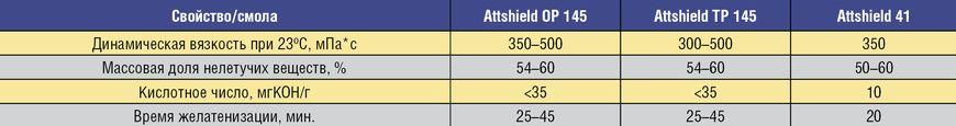 Таблица 1. Технические характеристики смол компании «АТТИКА»