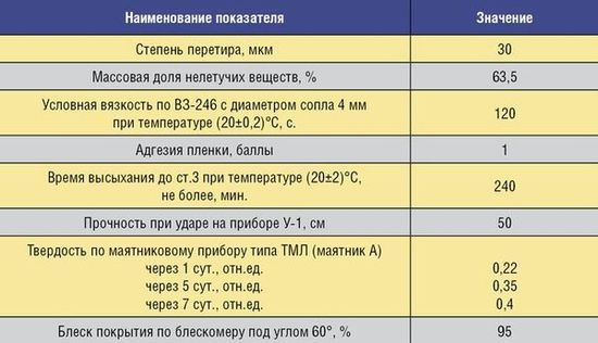 Таблица 3. Результаты испытаний