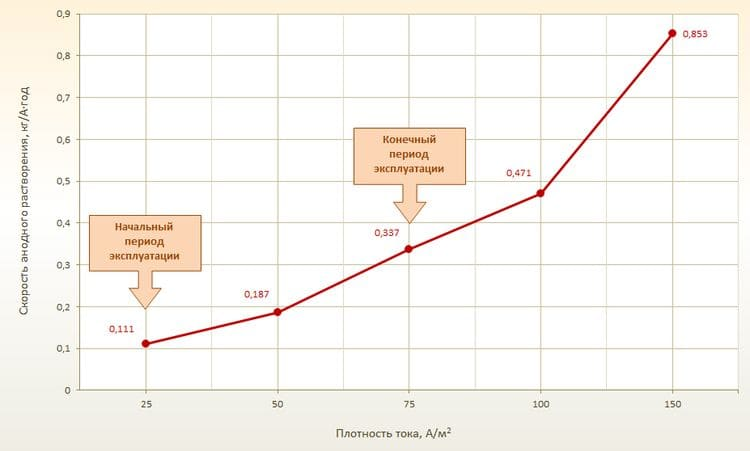 График скорости растворения ферросилида