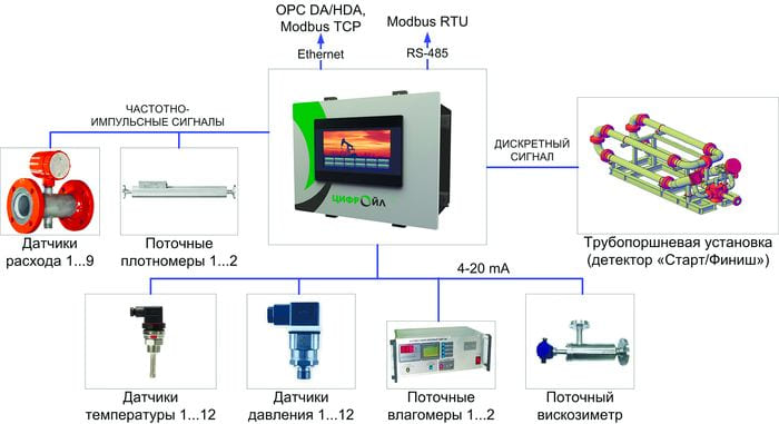 Схема внешних подключений вычислителя «ЦифрОйл»