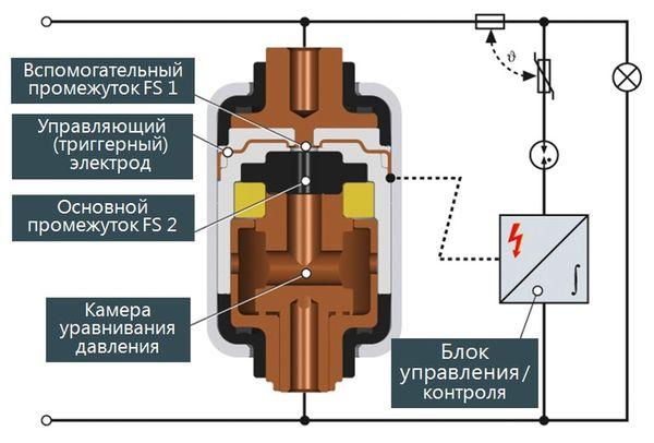 Капсула искрового промежутка с технологией гашения сопровождающих токов RADAX-Flow в разрезе