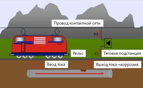 Протекание блуждающих токов, вызванных работой контактных сетей электрифицированного транспорта, по проложенному в земле трубопроводу