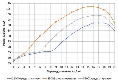 Расчетный уровень гидродинамического шума для субкритического и кавитационного режимов течения среды в сегментном и односедельном клапане DN150