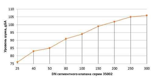 Эффект масштаба. Возрастание уровня шума с возрастанием DN арматуры при неизменном рабочем перепаде давления 3,5 кгс/см2