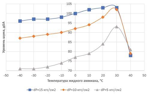 Зависимость гидродинамического шума в клапане от температуры среды на примере дросселирования жидкого аммиака