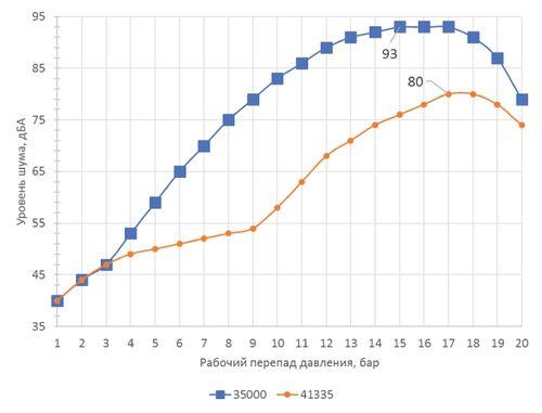 Снижение гидродинамического шума при использовании радиального антикавитационного затвора на клеточном клапане серии 41335 DN50
