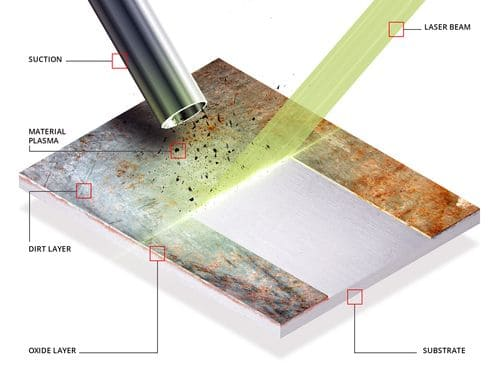 Принцип действия лазерной очистки