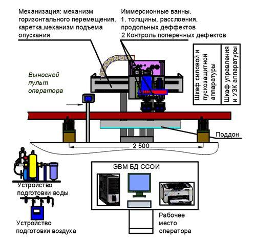 Схема размещения оборудования установки