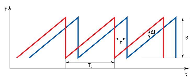 Принцип работы бесконтактного радарного уровнемера ЭЛМЕТРО-РПУ