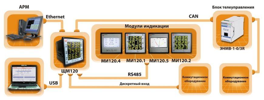 Коммуникационные возможности многофункциональных приборов