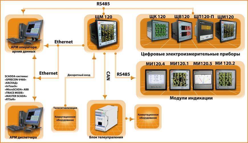 Пример построения системы сбора и передачи данных