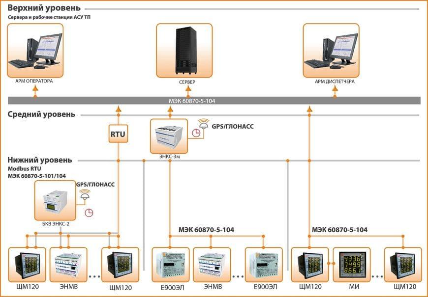 Пример интеграции многофункциональных приборов в АСУ ТП