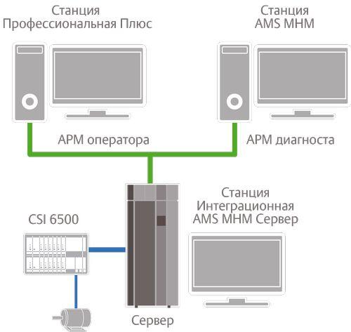 Структурная схема системы автоматической вибродиагностики