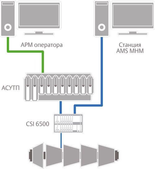 Структурная схема системы CSI 6500