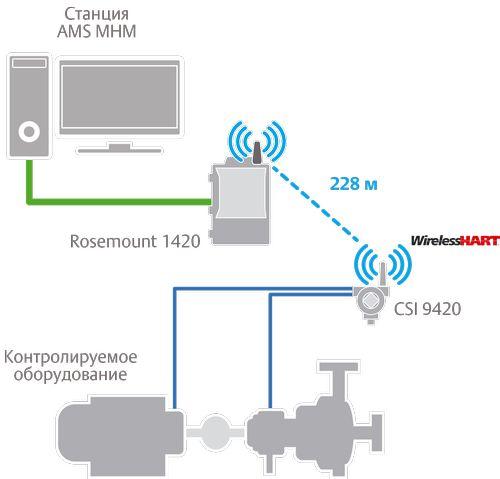 Структурная схема беспроводного решения по вибромониторингу CSI 9420
