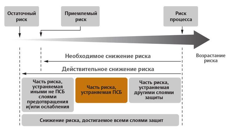 Общая концепция снижения риска ГОСТ Р МЭК 61511, где ПСБ – приборная система безопасности (система ПАЗ – частный случай ПСБ)