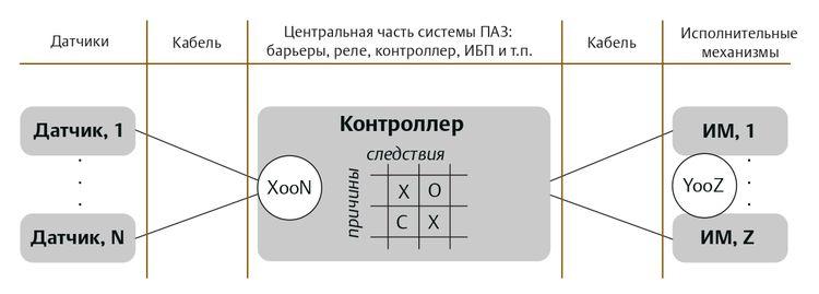 Пример контура защиты