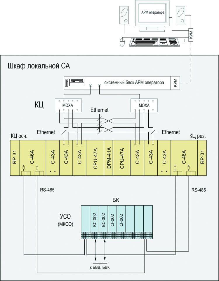 Структурная схема локальной СА на базе МКСО