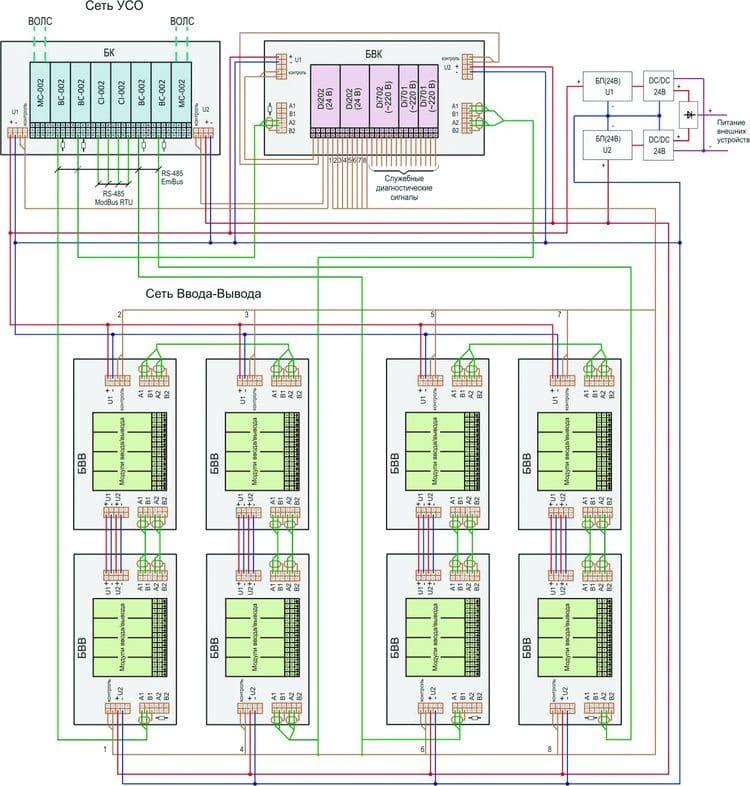 Структурная схема шкафа УСО, выполненного на базе МКСО