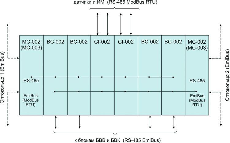Структурная схема БК для распределенных СА