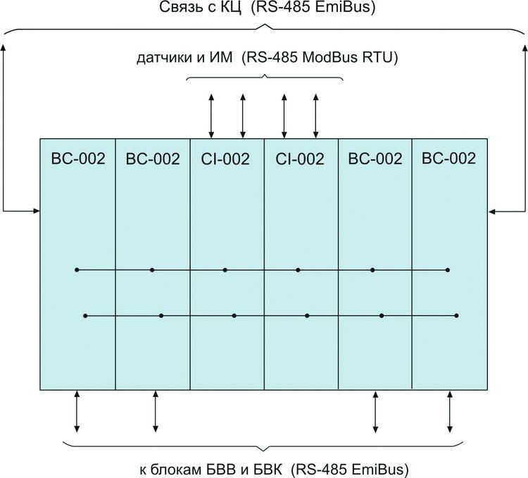 Структурная схема БК для локальных СА
