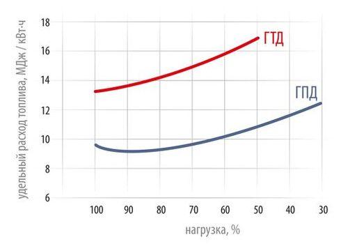Удельный расход топлива газопоршневого и газотурбинного двигателей