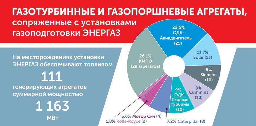 Энергоагрегаты в составе ЭСН месторождений, сопряженные с установками «ЭНЕРГАЗ»