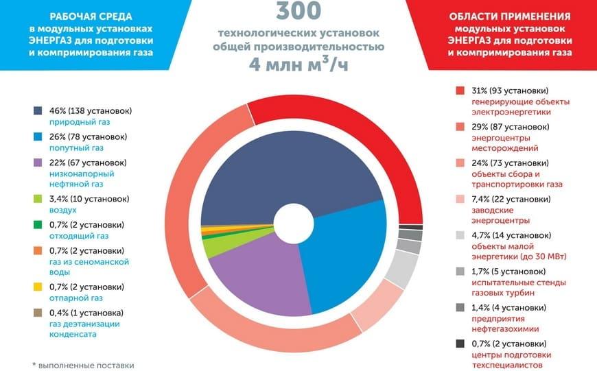 ЭНЕРГАЗ начал отсчет 14-го года своей производственной летописи