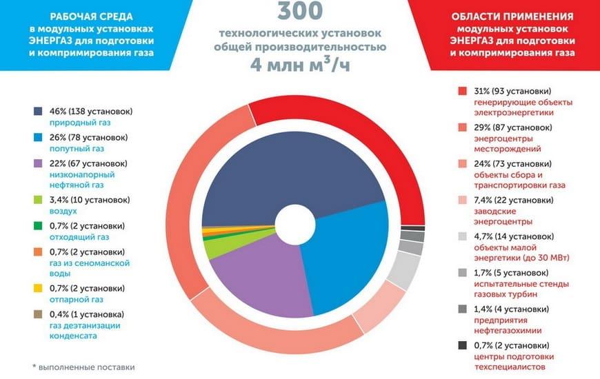 Рабочая среда и области применения модульных технологических установок «ЭНЕРГАЗ»