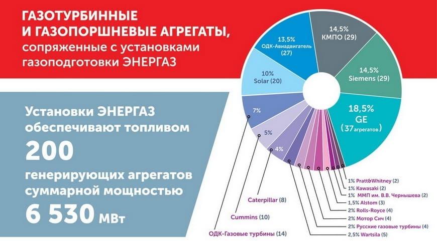 Энергоагрегаты, сопряженные с установками газоподготовки «ЭНЕРГАЗ»