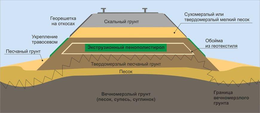 Конструкция устройства железнодорожного полотна на линии Обская – Бованенково с включением теплоизоляционного материала