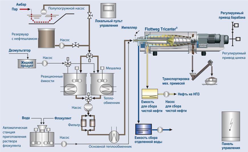 Извлечение нефтепродукта из нефтяных амбаров с помощью Трикантера (Tricanter®) Flottweg