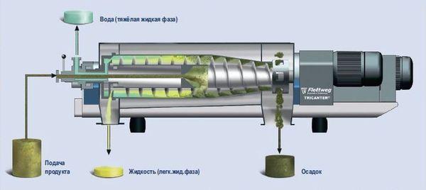 Распределение потоков жидкостей и осадка в Трикантере (Tricanter®) Flottweg