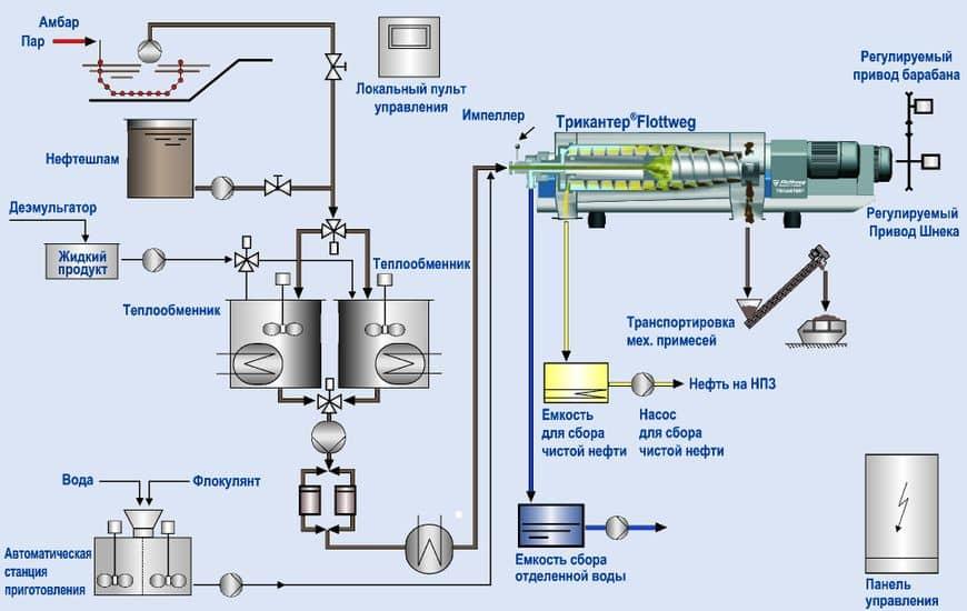 Типовая технологическая схема переработки нефтешламов