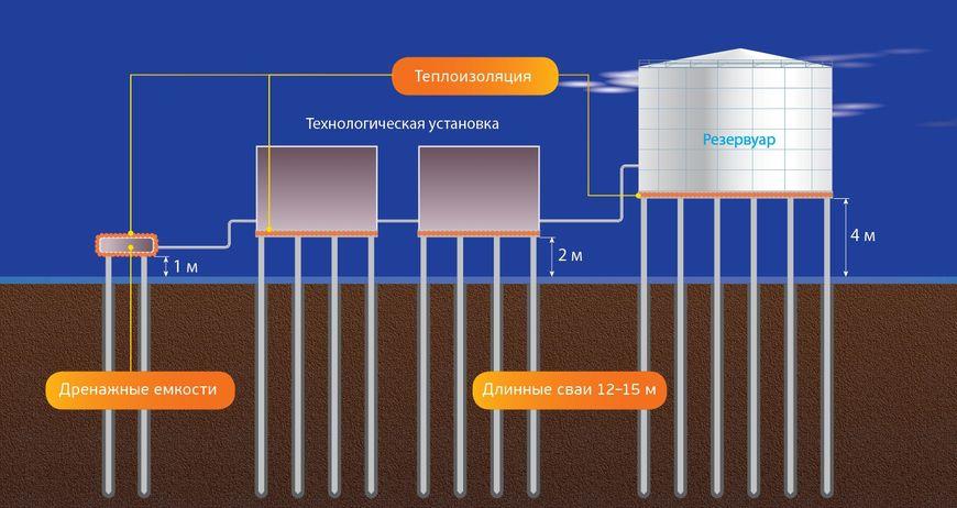 Традиционное техническое решение строительства оснований с применением проветриваемого подполья