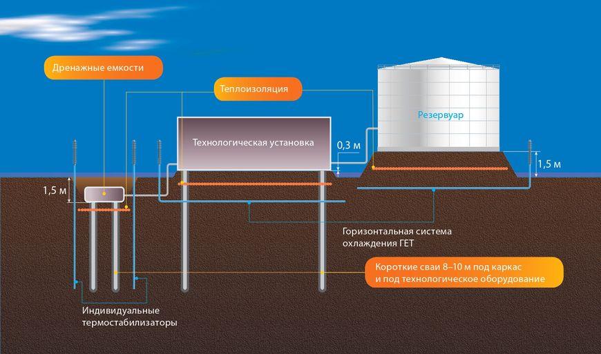Современное техническое решение строительства оснований по грунту с системами охлаждения
