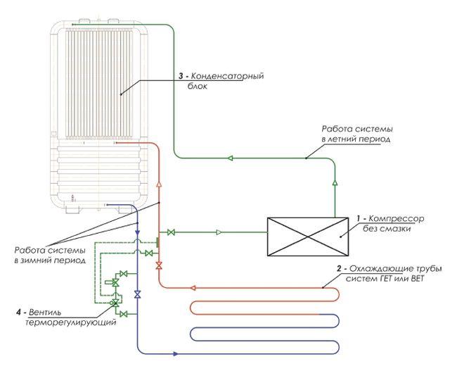Схема принудительного охлаждения систем «ГЕТ» или «ВЕТ» с помощью компрессорного агрегата без смазки