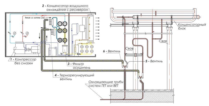 Схема подключения блочного компрессорно-конденсаторного агрегата без смазки к системе «ГЕТ» или «ВЕТ»